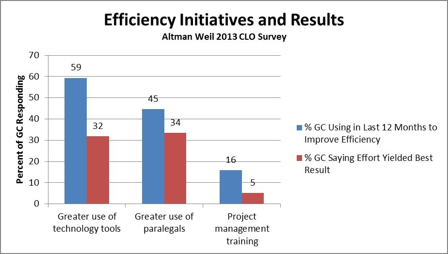 Altman Weil CLO Survey 2013 - Chart 1 - Efficiency