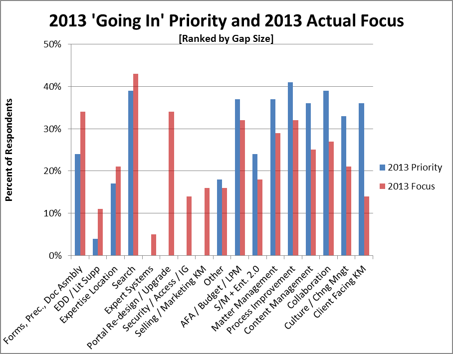 2013_Going_In_Priorities_and_2013_Actual_Focus