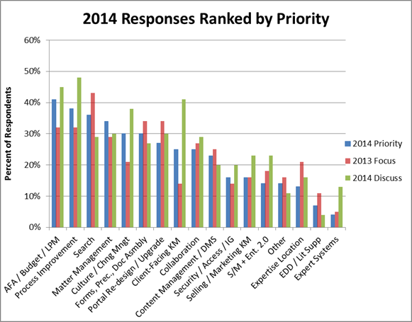 2014 Responses Ranked by Priority