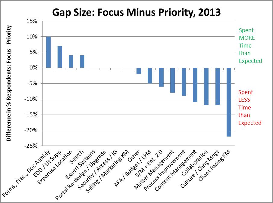 Gap Size Focus Minus Priority - 2013