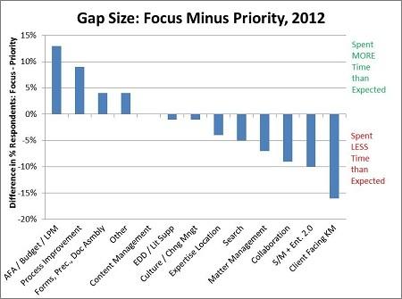 Gap_Size_Focus_Minus_Priority_2012