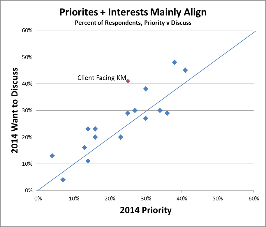 Priorites + Interests Mainly Align
