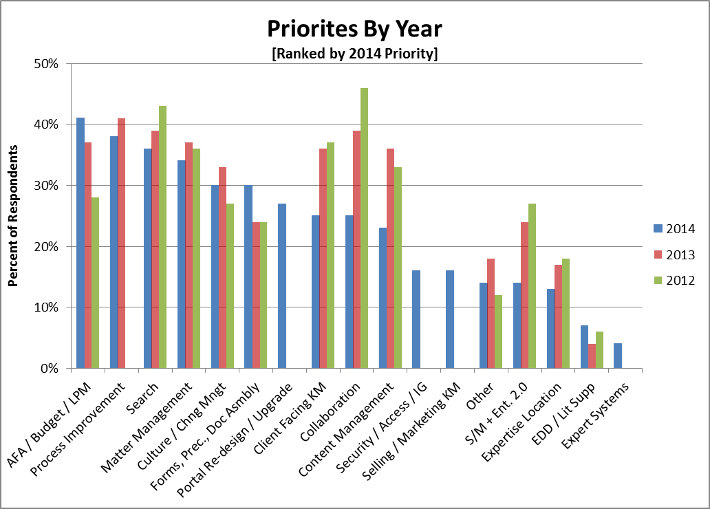 2014 Priorities Compared to Prior Year Priorities