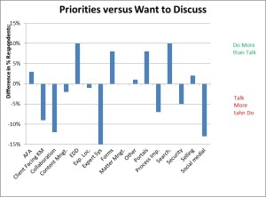 2015 Priorities Compared to Discussion Interests. (Click chart for bigger, clearer image, then click back.)