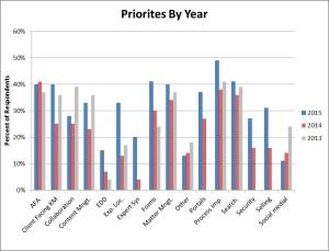 KM_Priorities_2015
