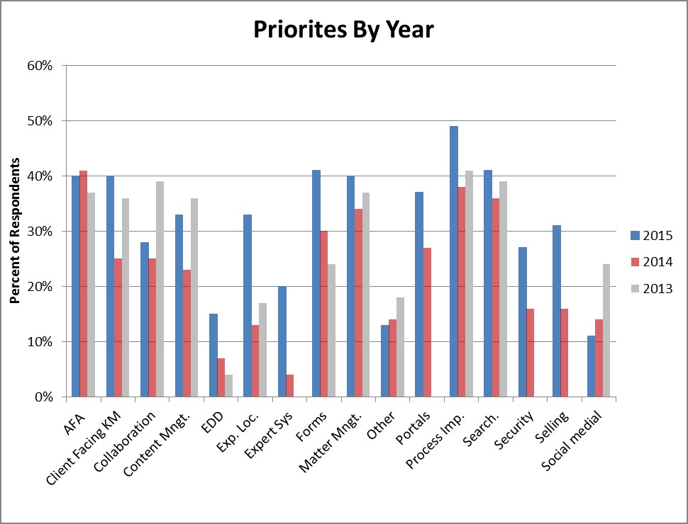 Knowledge Management Priorities in Large Law Firms – 2015 Survey