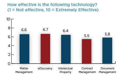 Law department trends survey - tech effectiveness