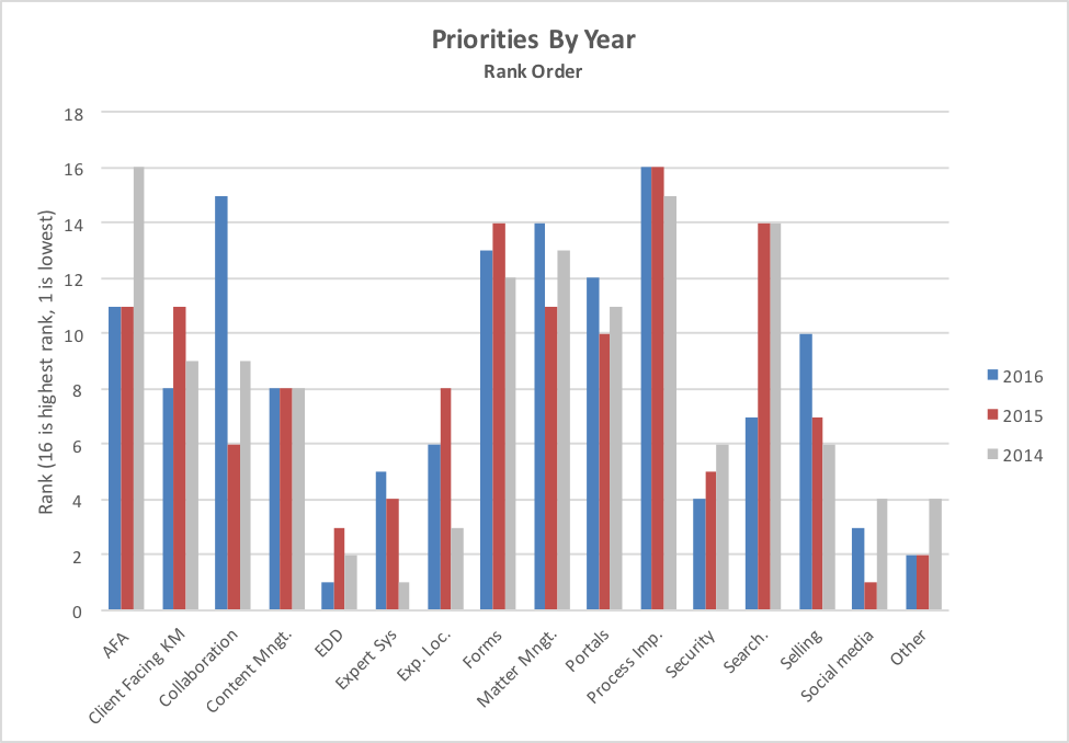 KMSurvey2016_PrioritiesRanked