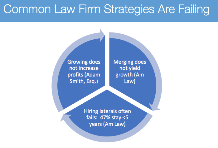 Typical Law Firm Strategies Don't Work