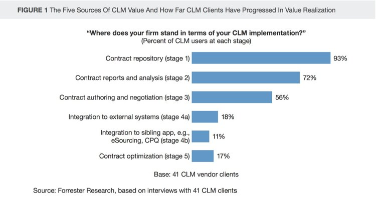 Limited uptake of CLM - Forrester surveu