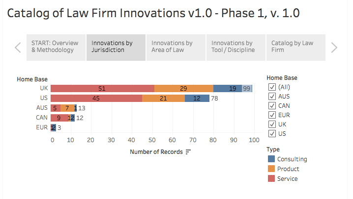 Intriguing New Legal Services Innovation Index