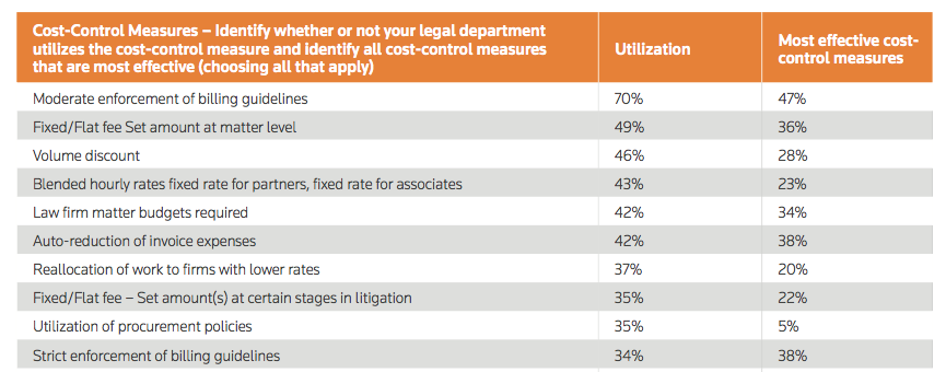 TR Study - More evidence for tech-enabled law practice