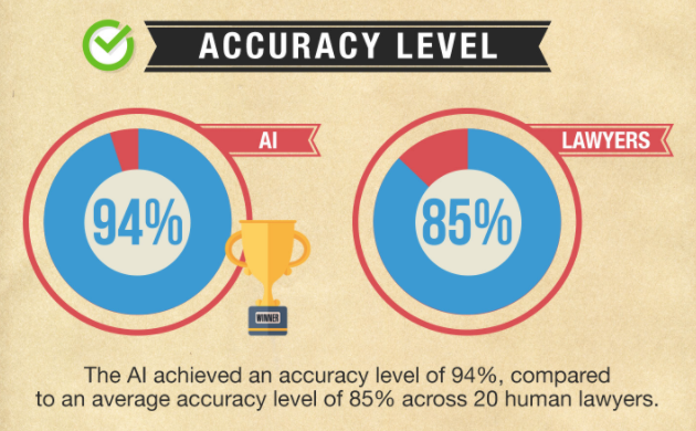 AI Beats Lawyers in NDA Review Accuracy – LawGeex Study