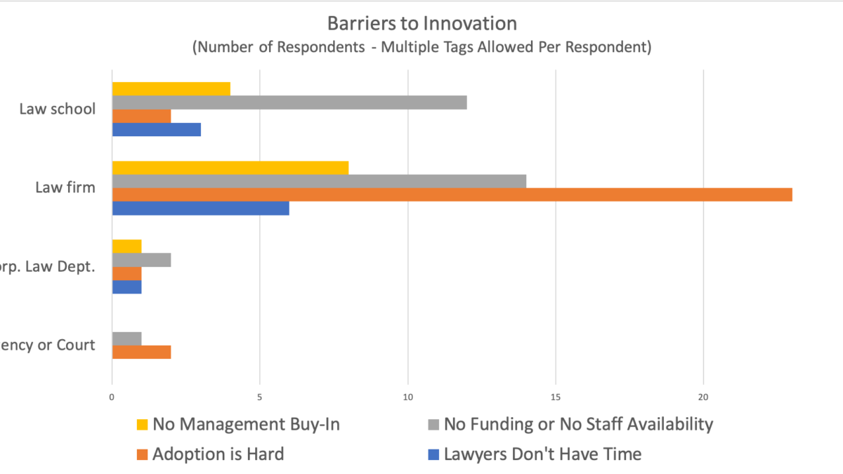 From the Trenches: Legal Innovation Survey Results