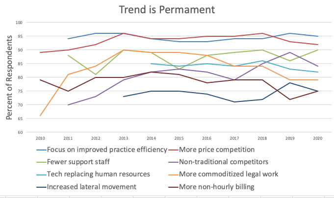 Large Law Firm Trends in 2020 – Part 1