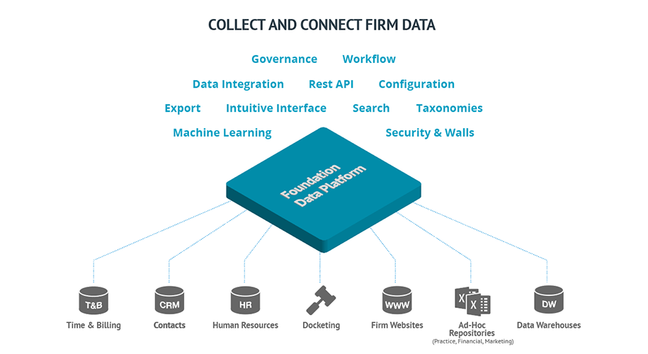 The Need for a Data Platform to Improve Law Firm Business + Practice