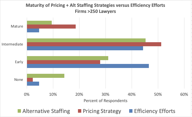 Large Law Firm Trends in 2020 – Part 2 (Efficiency + Value)